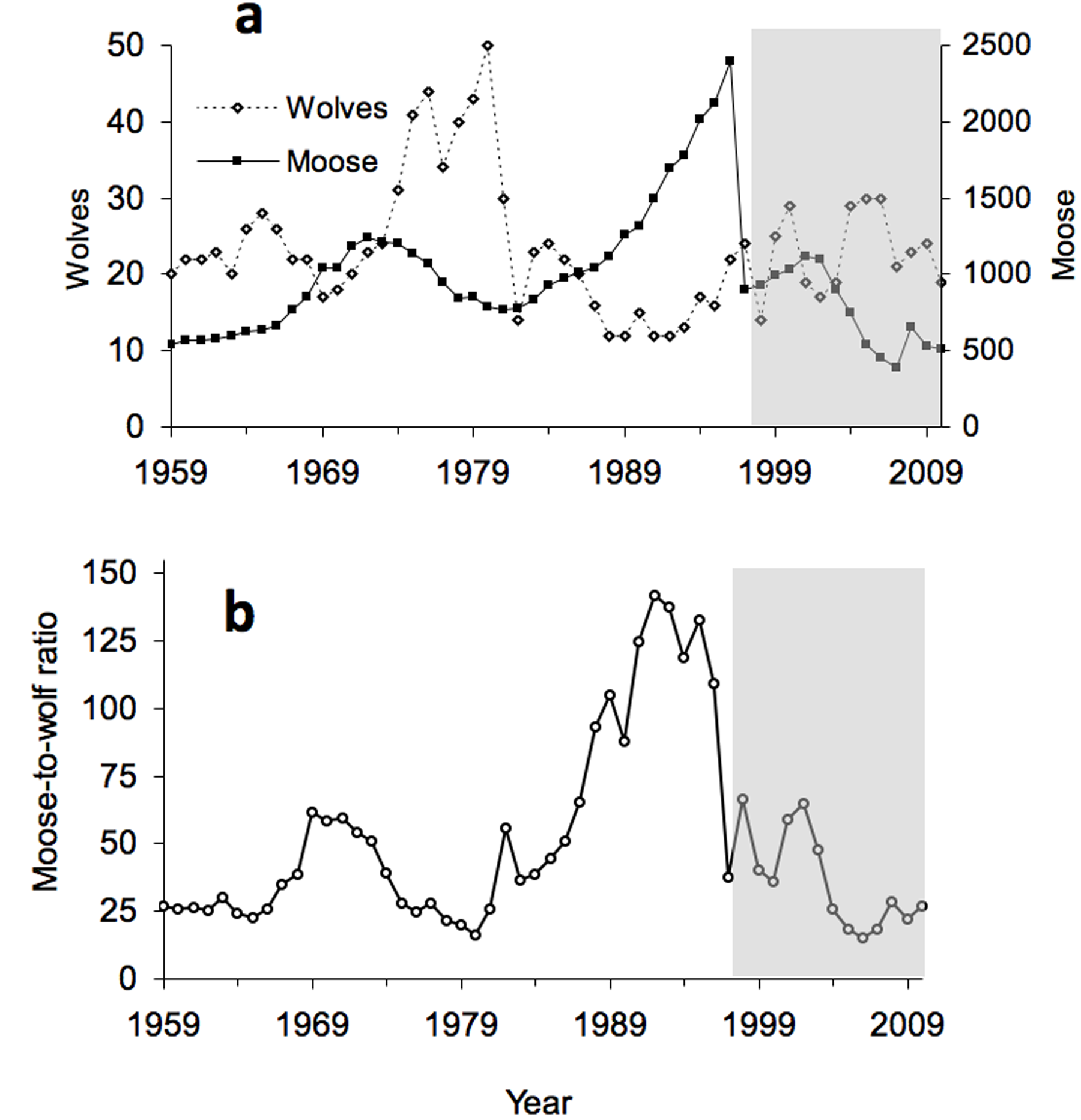 The Population Biology Of Isle Royale Wolves And Moose An Overview